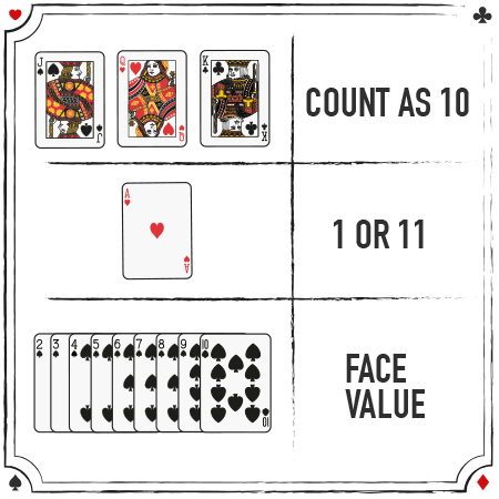 Blackjack cards counting